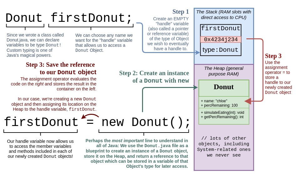Objectinstantiationdiagramg creating a client class for our donut objects malvernweather Choice Image
